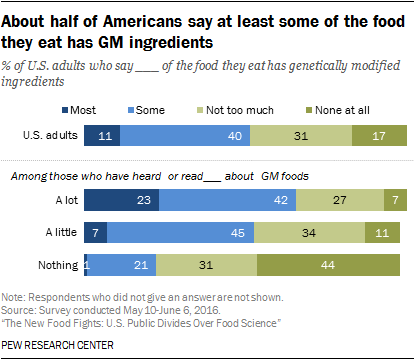 About half of Americans say at least some of the food they eat has GM ingredients