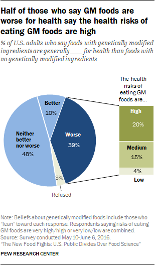 Half of those who say GM foods are worse for health say the health risks of eating GM foods are high