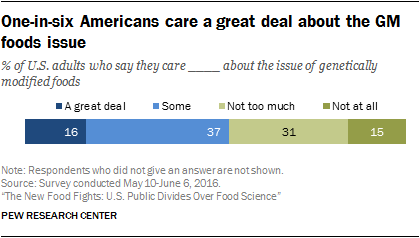 One-in-six Americans care a great deal about the GM foods issue