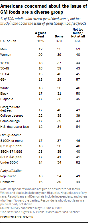 Americans concerned about the issue of GM foods are a diverse group
