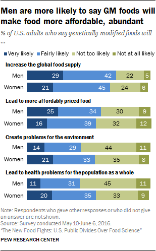 Men are more likely to say GM foods will make food more affordable, abundant