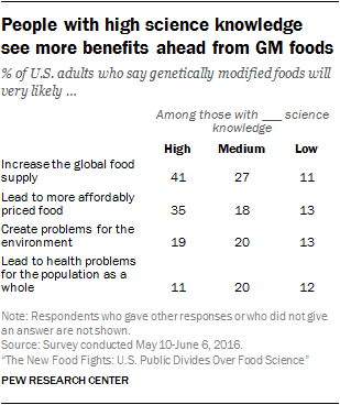 People with high science knowledge see more benefits ahead from GM foods