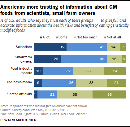 Americans more trusting of information about GM foods from scientists, small farm owners
