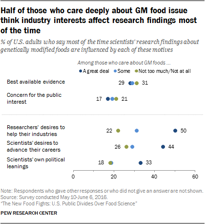 Half of those who care deeply about GM food issue think industry interests affect research findings most of the time