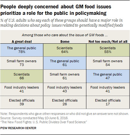 People deeply concerned about GM food issues prioritize a role for the public in policymaking