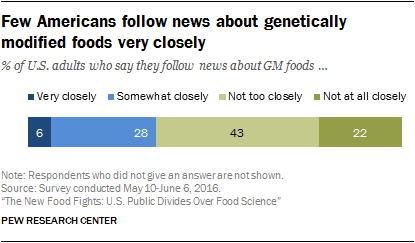 Few Americans follow news about genetically modified foods very closely