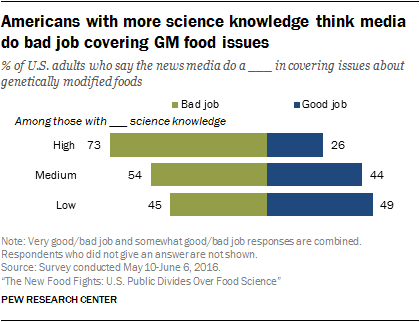 Americans with more science knowledge think media do bad job covering GM food issues