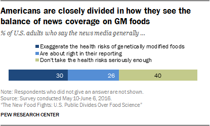 Americans are closely divided in how they see the balance of news coverage on GM foods