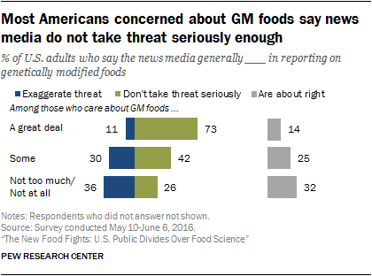 Most Americans concerned about GM foods say news media do not take threat seriously enough