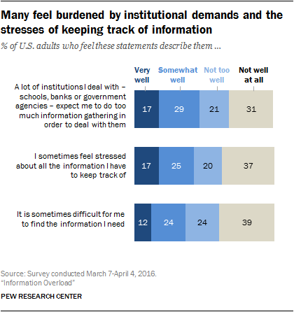 Many feel burdened by institutional demands and the stresses of keeping track of information
