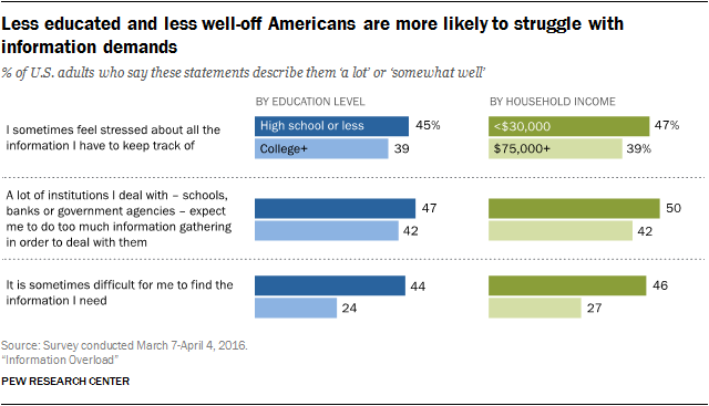 Less educated and less well-off Americans are more likely to struggle with information demands