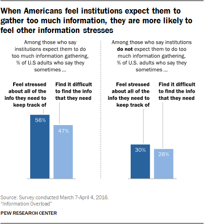 When Americans feel institutions expect them to gather too much information, they are more likely to feel other information stresses