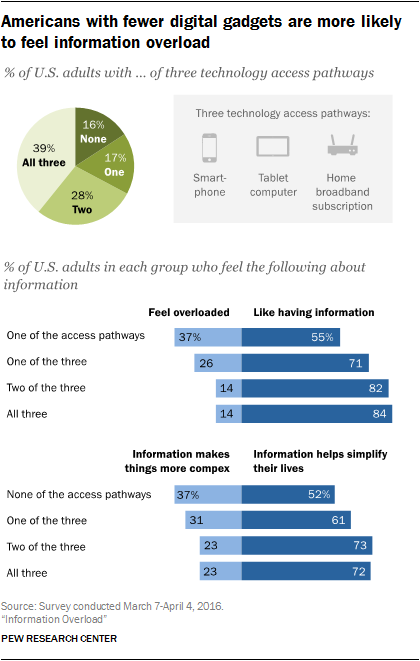 Americans with fewer digital gadgets are more likely to feel information overload