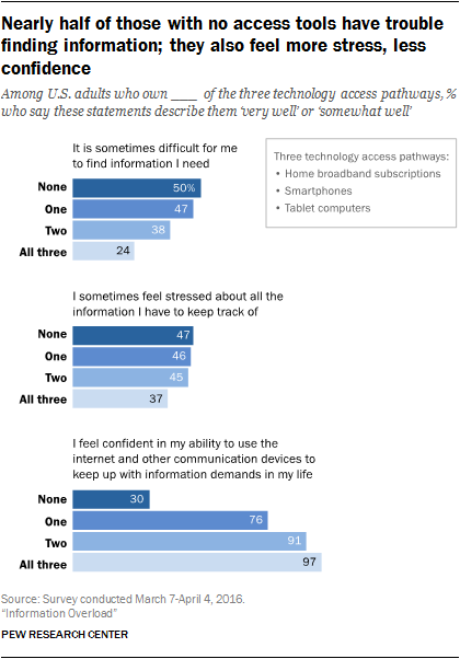 Nearly half of those with no access tools have trouble finding information; they also feel more stress, less confidence