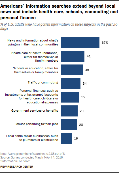 Americans' information searches extend beyond local news and include health care, schools, commuting and personal finance