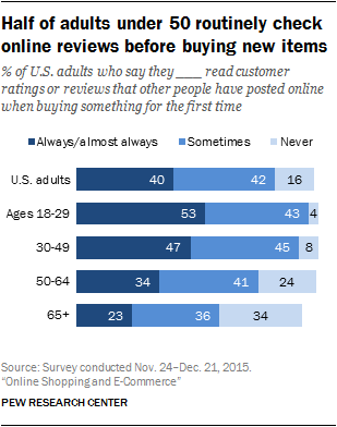 Half of adults under 50 routinely check online reviews before buying new items