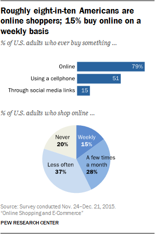 Roughly eight-in-ten Americans are online shoppers; 15% buy online on a weekly basis