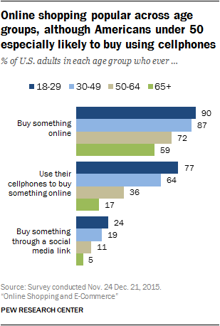 Online shopping popular across age groups, although Americans under 50 especially likely to buy using cellphones