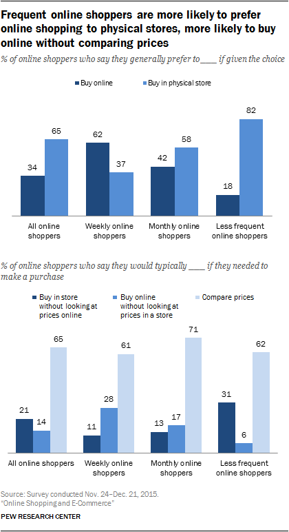 Frequent online shoppers are more likely to prefer online shopping to physical stores, more likely to buy online without comparing prices