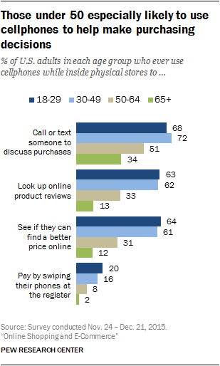 Those under 50 especially likely to use cellphones to help make purchasing decisions