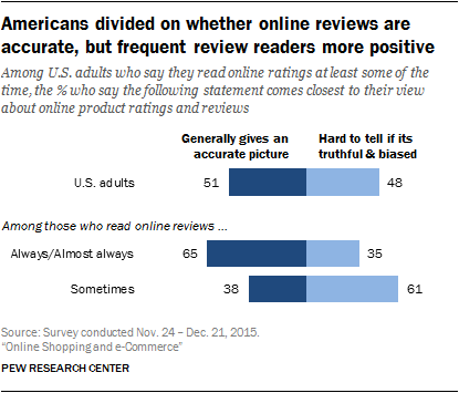 Americans divided on whether online reviews are accurate, but frequent review readers more positive