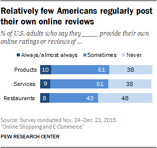 Relatively few Americans regularly post their own online reviews