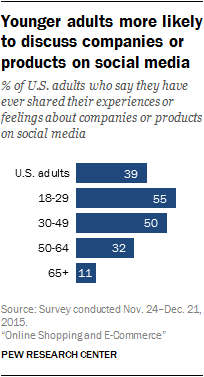 Younger adults more likely to discuss companies or products on social media