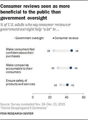 Consumer reviews seen as more beneficial to the public than government oversight