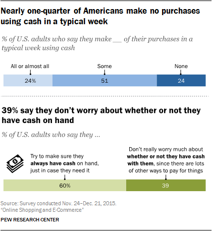 Nearly one-quarter of Americans make no purchases using cash in a typical week