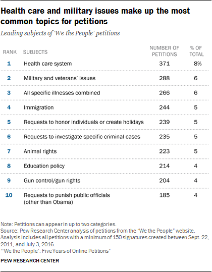 Health care and military issues make up the most common topics for petitions