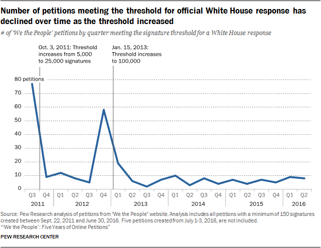 Number of petitions meeting the threshold for official White House response has declined over time as the threshold increased
