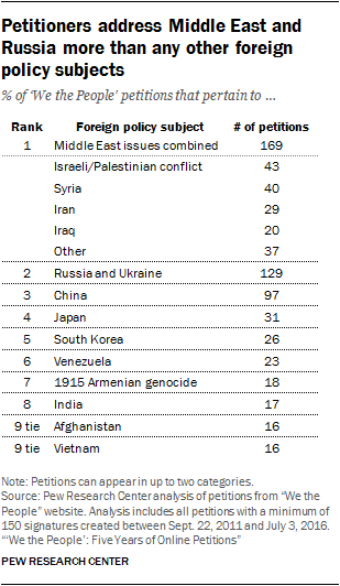 Petitioners address Middle East and Russia more than any other foreign policy subjects