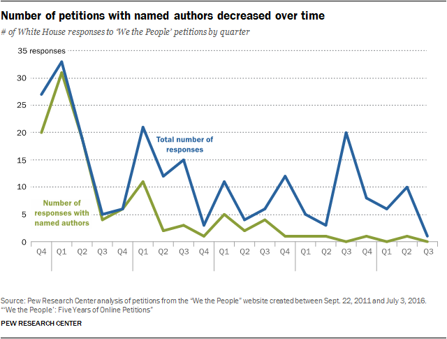 Number of petitions with named authors decreased over time