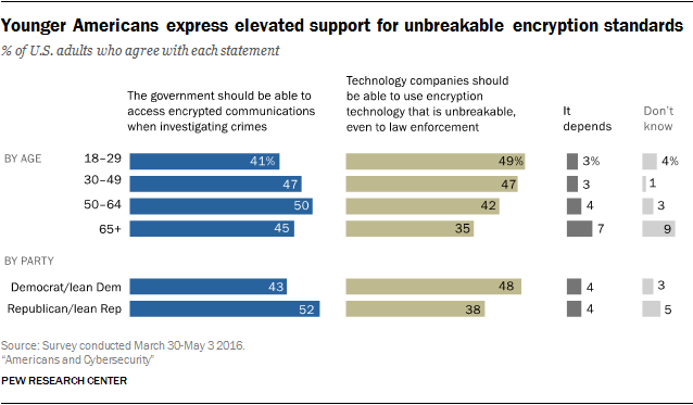 Younger Americans express elevated support for unbreakable encryption standards