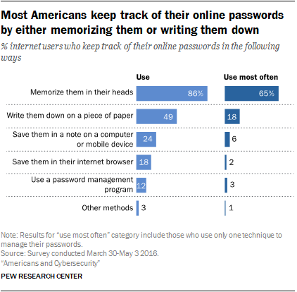 Most Americans keep track of their online passwords by either memorizing them or writing them down