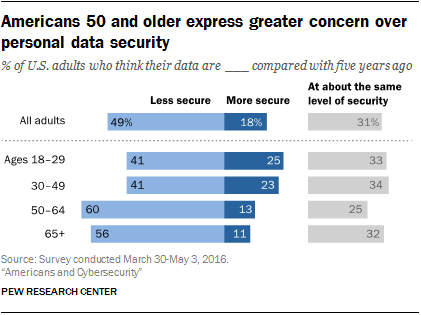 Americans 50 and older express greater concern over personal data security