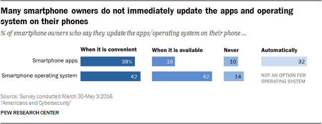 Many smartphone owners do not immediately update the apps and operating system on their phones