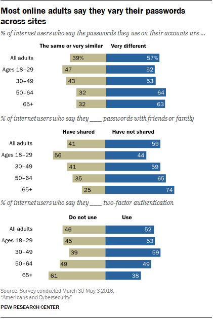 Most online adults say they vary their passwords across sites