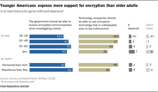 Younger Americans express more support for encryption than older adults