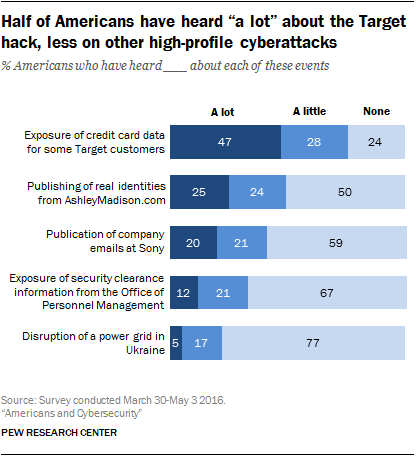 """Half of Americans have heard """"a lot"""" about the Target hack, less on other high-profile cyberattacks"""