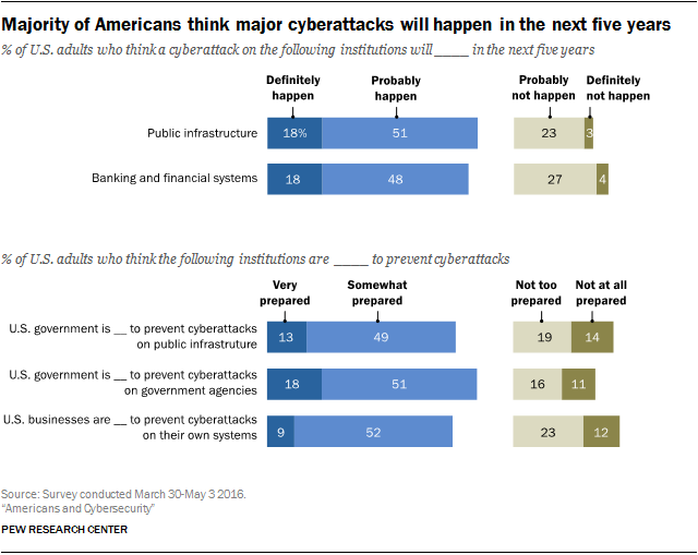 Majority of Americans think major cyberattacks will happen in the next five years