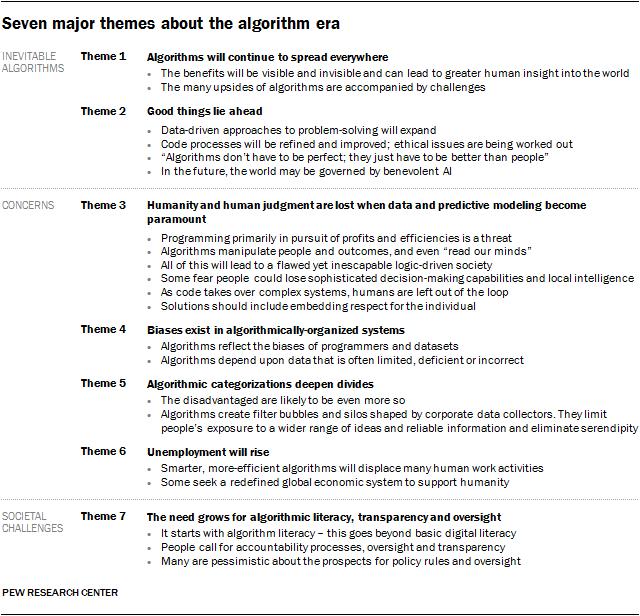 Seven major themes about the algorithm era