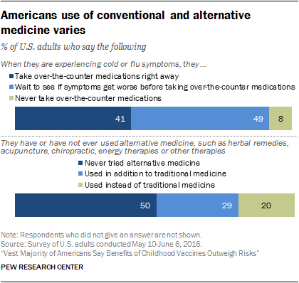 Americans use of conventional and alternative medicine varies