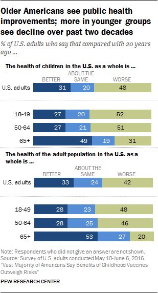 Older Americans see public health improvements; more in younger groups see decline over past two decades
