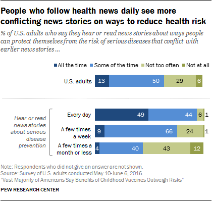 People who follow health news daily see more conflicting news stories on ways to reduce health risk