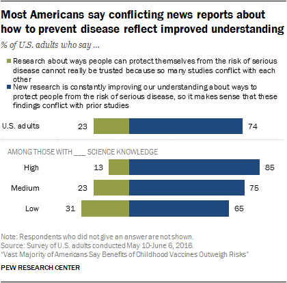 Most Americans say conflicting news reports about how to prevent disease reflect improved understanding