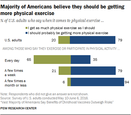 Majority of Americans believe they should be getting more physical exercise
