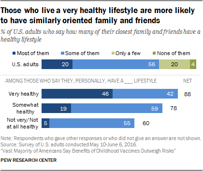 Those who live a very healthy lifestyle are more likely to have similarly oriented family and friends