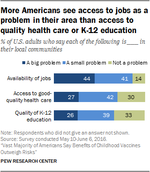More Americans see access to jobs as a problem in their area than access to quality health care or K-12 education