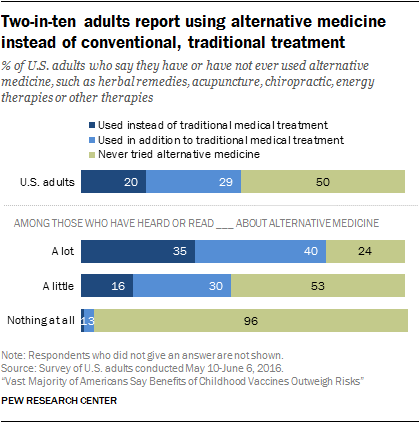 Two-in-ten adults report using alternative medicine instead of conventional, traditional treatment
